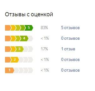 График оценок пользователей по матрасу Орматек Кидс Комфорт