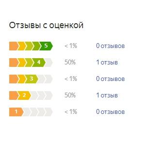 График оценок пользователей по матрасу Аскона Терапия Иммуно