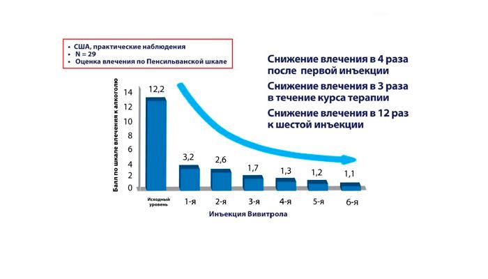 График эффективности действия лекарства Вивитрол