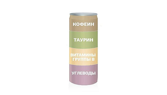 Состав алкогольных энергетических напитков