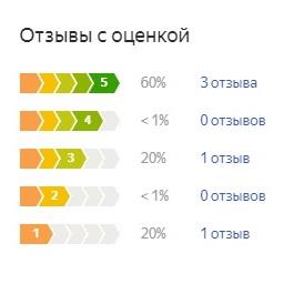 Оценка потребителей Intex Classic Downy Bed (68758)