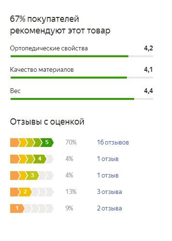 График оценок пользователей по матрасу Орматек Флекс Стандарт