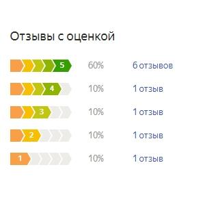 График оценок пользователей по матрасу Аскона Дискавери