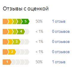 График оценок пользователей по матрасу Перино Актив Оригант