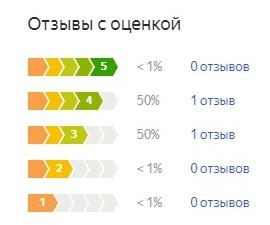 Оценка потребителей Intex Prestige Downy Bed (66969)