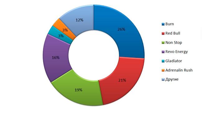 Структура рынка энергетических напитков по торговой марке