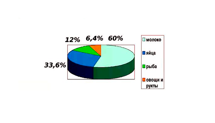 Статистика основных пищевых аллергенов