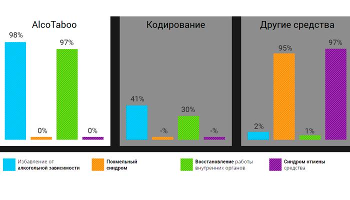 Статистика эффективности лекарства Alcotaboo по отношению с другими средствами