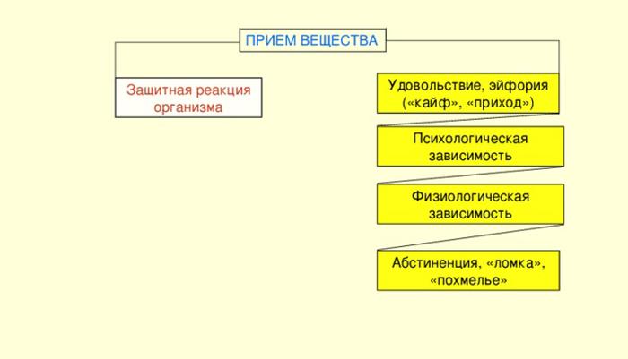 Схема действия наркотических веществ