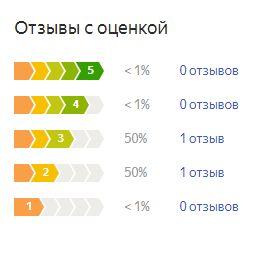 График оценок пользователей по матрасу Лунтек Патриот Кокос
