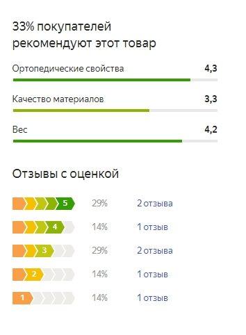 График оценок пользователей по матрасу Орматек Миллениум