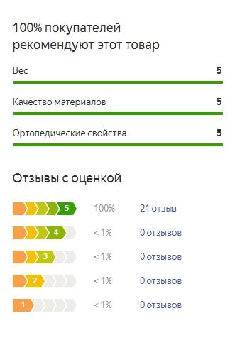 График оценок пользователей по матрасу Дримлайн Спред 5