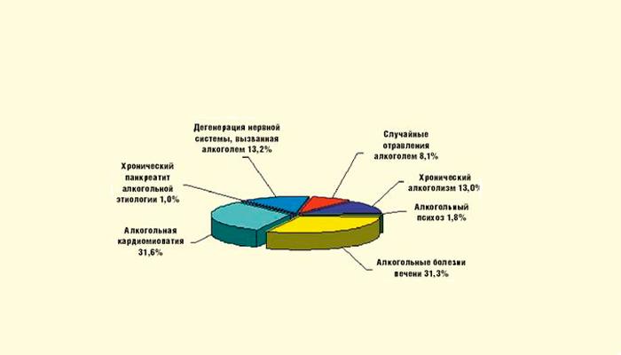 Статистика смертей от болезней вызванных алкоголизмом