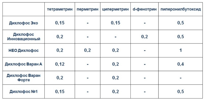сравнение дихлофосов