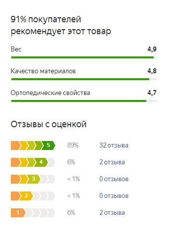 График оценок пользователей по матрасу Дримлайн Классик Ролл Слим