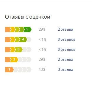 График оценок пользователей по матрасу Аскона Эволюшн