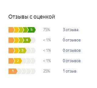 График оценок пользователей по матрасу Аскона Cерта Астория