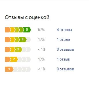 График оценок пользователей по матрасу Плитекс Комфорт Элит