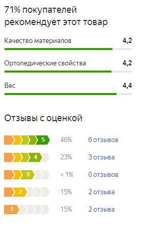 График оценок пользователей по матрасу Аскона Баланс Форма