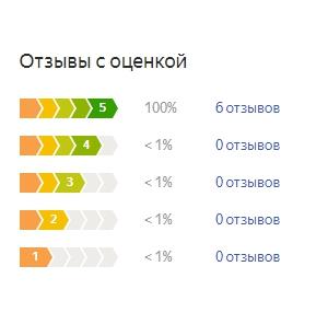 График оценок пользователей по матрасу Промтекс Ориент Тин Стандарт Комби