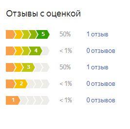 График оценок пользователей по матрасу Орматек Океан Гибрид