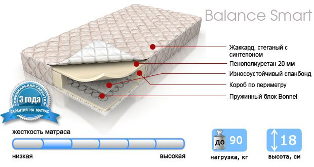 Обзор популярной модели пружинного матраса