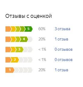 Оценка потребителей Intex Classic Downy Bed (68950)