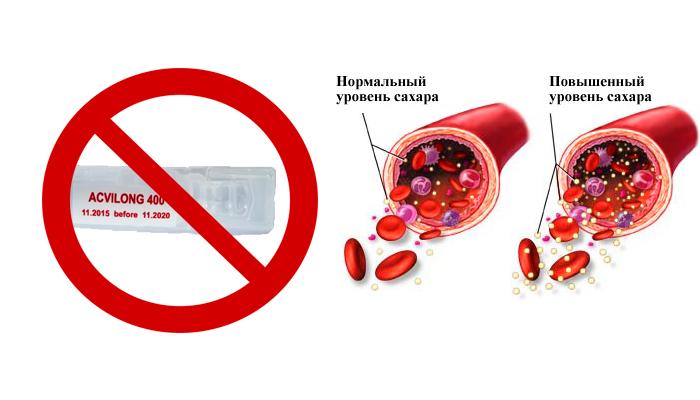 Запрет на применение препарата Аквилонг при сахарном диабете
