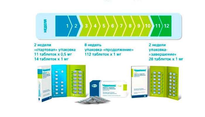 Схема приема препарата Чампикс для устранения табачной зависимости