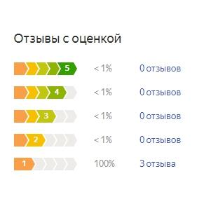 График оценок пользователей по матрасу Орматек Ранч
