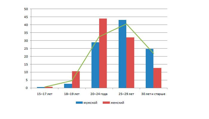 Статистика наркозависимых в России по полу и возрасту