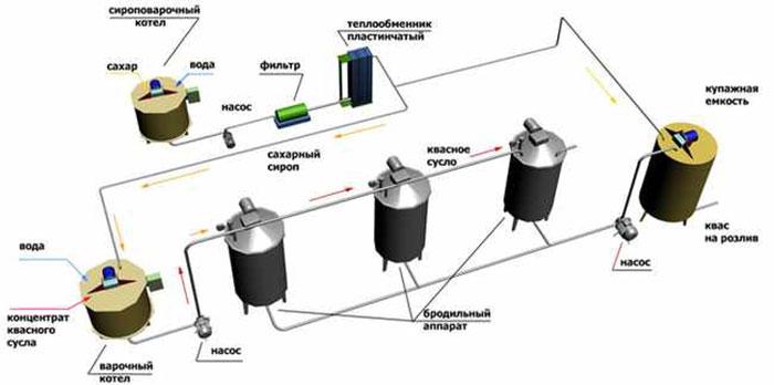Схема промышленного производства кваса