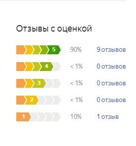 Оценка потребителей Биван 2.0