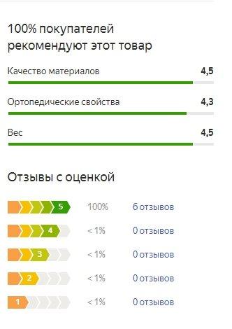 График оценок пользователей по матрасу Плитекс Бамбук Натур