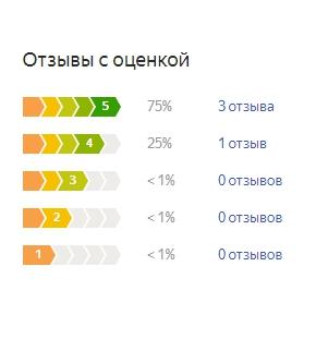 График оценок пользователей по матрасу Орматек Оптима Классик Евс