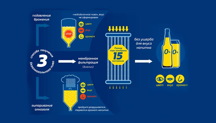 Способы производства безалкогольного пива